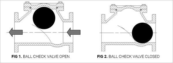 Ball Check Valve Open and Closed