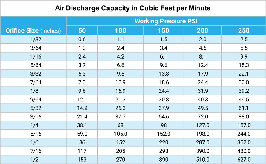 Air Discharge Capacity in Cubic Feet per Minute
