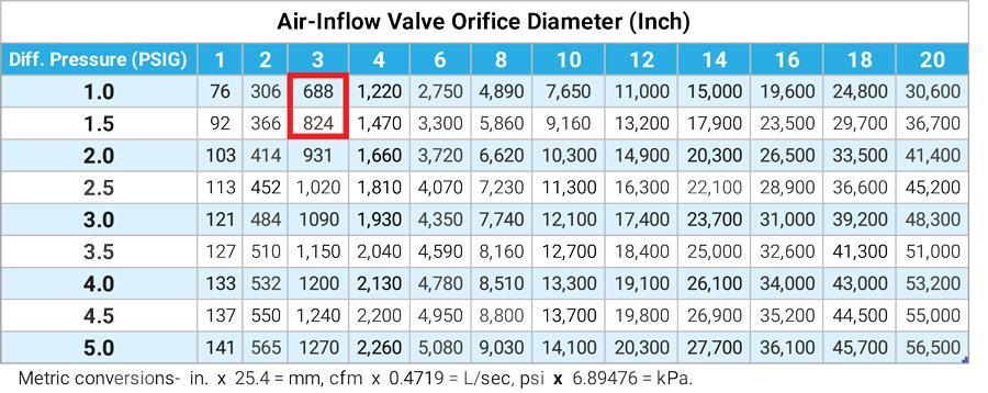 Air-Inflow Valve Orifice Diameter