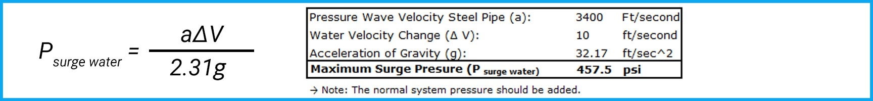 Maximum Surge Pressure