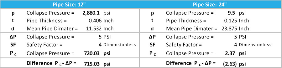 Pipe Calculations