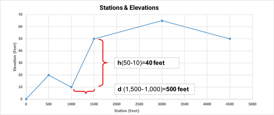 Stations and Elevations